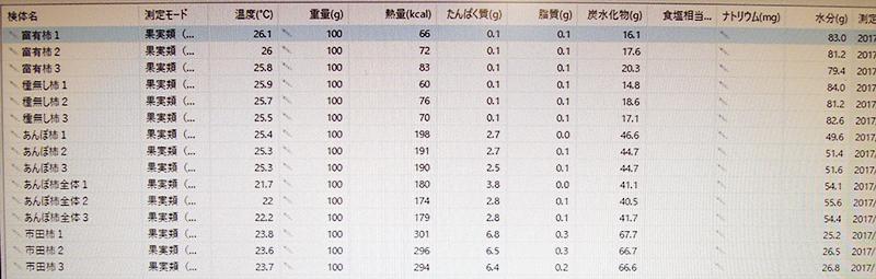 カロリーアンサーによる測定結果